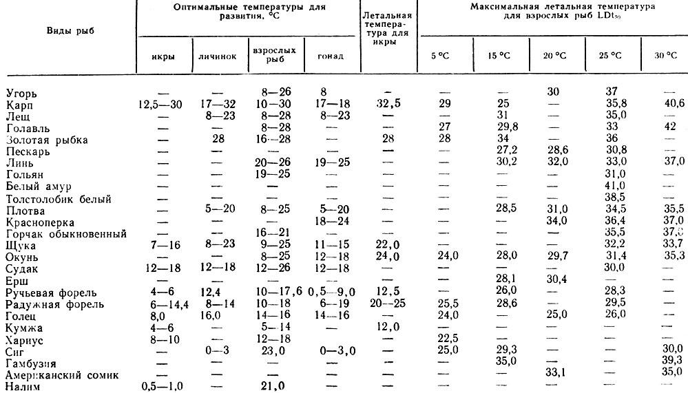 Таблица 1. Оптимальные и летальные температуры для рыб, развивающейся икры и личинок (по Reichenbach - Klinke, 1975)