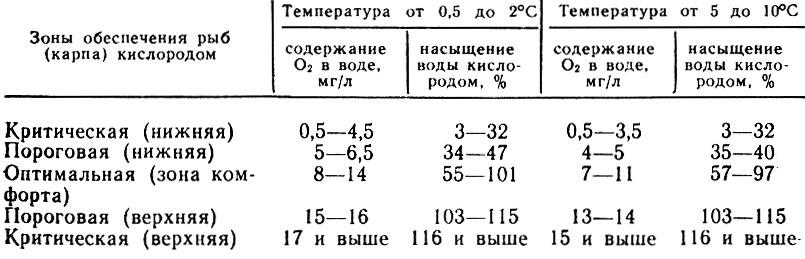 Таблица 2. Насыщение воды кислородом