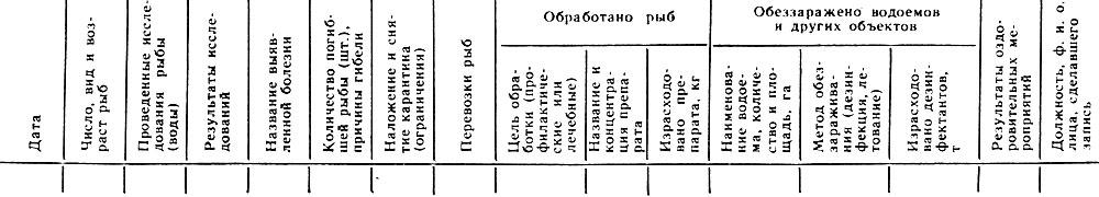 Форма № 11-вет