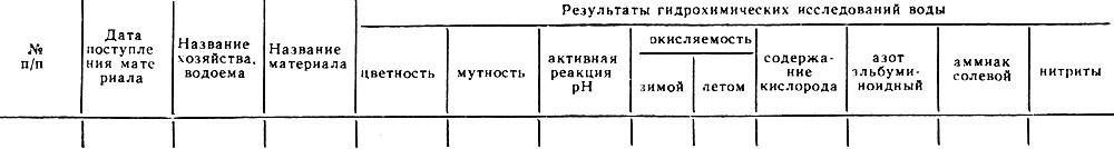 Форма № 22-вет