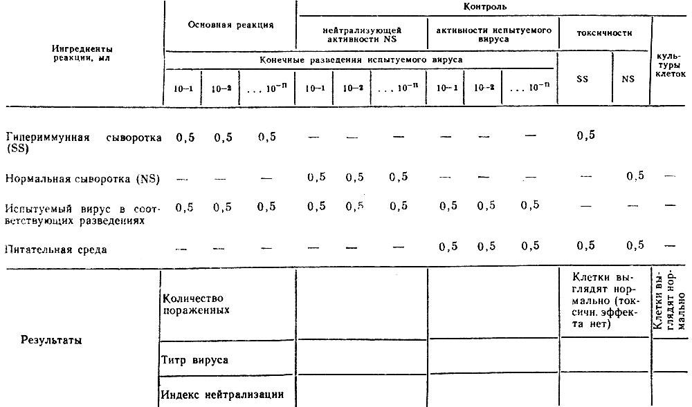 Таблица 11. Реакция с титрованием вируса (по В. А. Мусселиус и др., 1983)