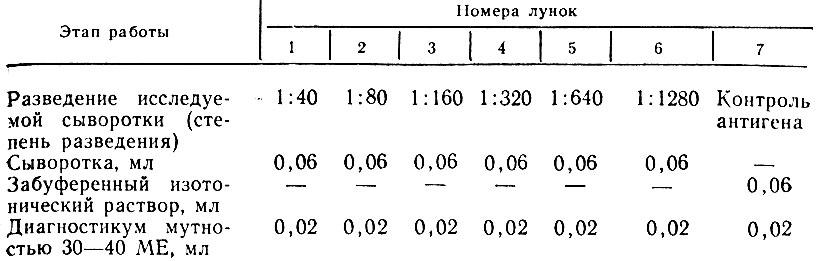 Схема постановки осадочной реакции агглютинации бактерий в панели с лунками