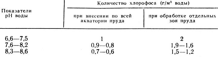 Таблица 17. Нормы внесения хлорофоса, содержащего 65% ДВ, при разных показателях рН