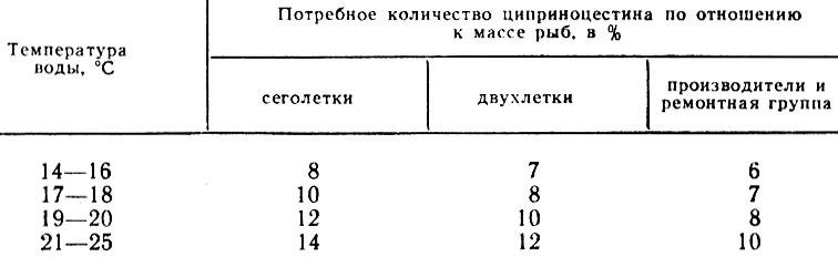 Таблица 18. Расчет количества циприноцестина на группу рыб