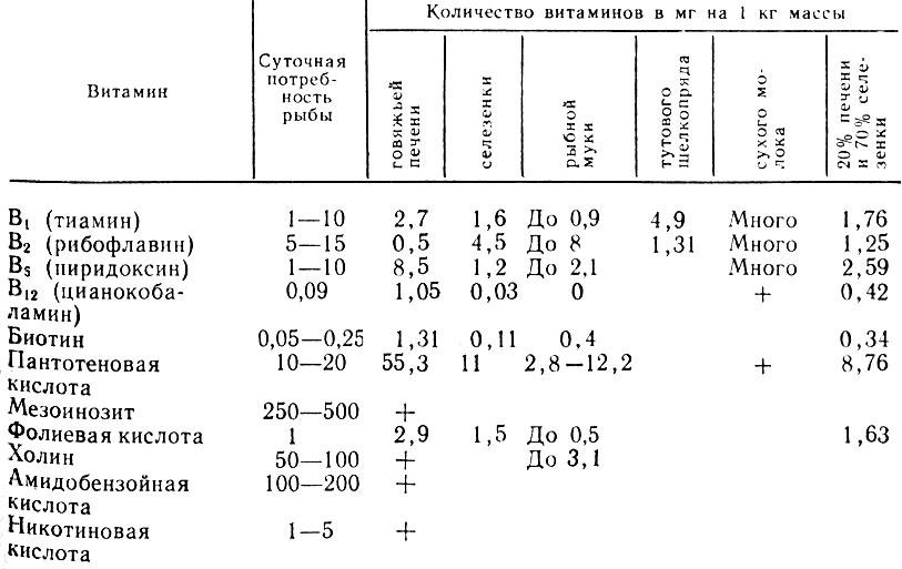 Таблица 20. Потребность форели в витаминах (по К. А. Факторович)