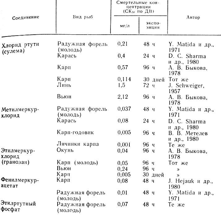 Таблица 25.