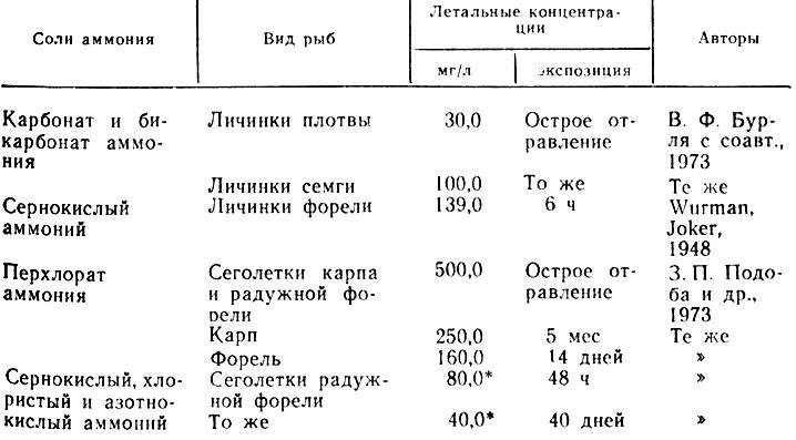 Таблица 27. Токсичность солей аммония для разных видов рыб