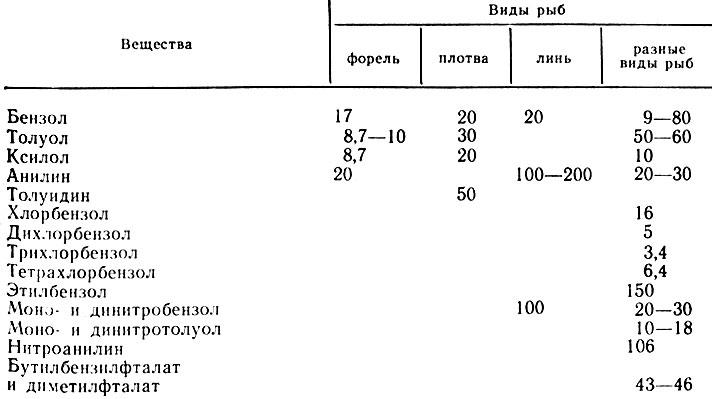 Таблица 29. Летальные концентрации ароматических углеводородов, мг/л