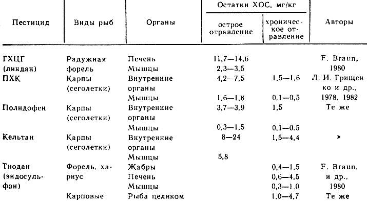 Таблица 31. Содержание ХОС в органах рыб после отравления