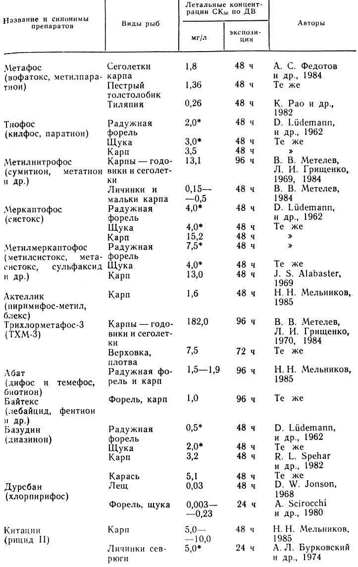 Таблица 32. Токсичность фосфорорганических пестицидов (производных тиофосфорной кислоты) для рыб