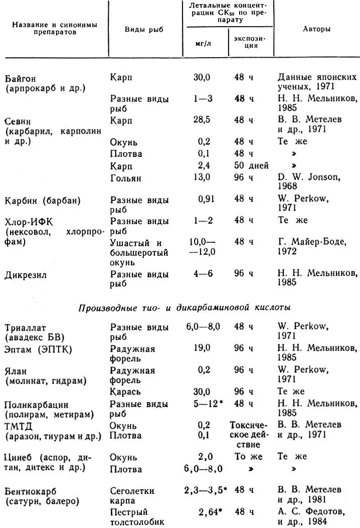 Таблица 34. Токсичность производных карбаминовой, тиокарбаминовой и дитиокарбаминовой кислот