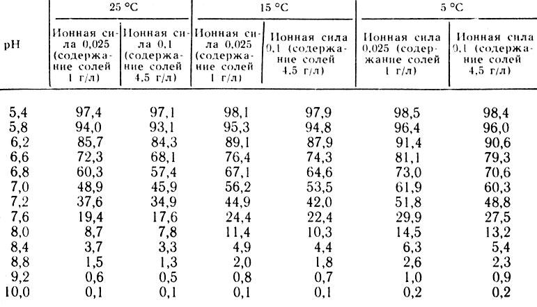 Таблица 3. Относительное содержание H2S в воде