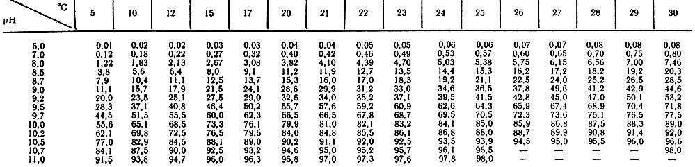 Таблица 5. Относительное содержание (NH3) в воде рыбоводных прудов