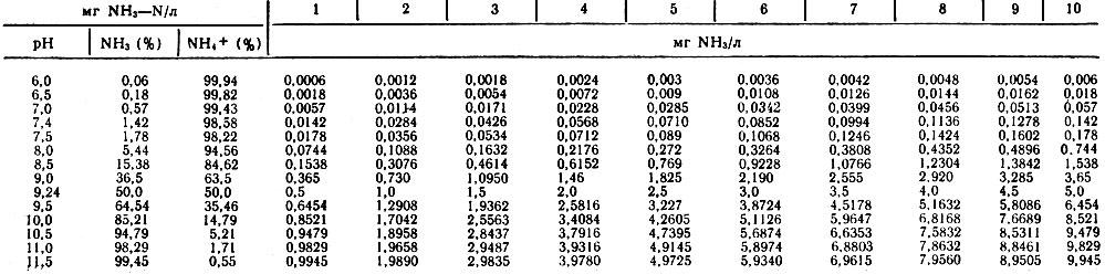 Таблица 6. Концентрация аммиака в воде рыбоводных прудов в зависимости от pH