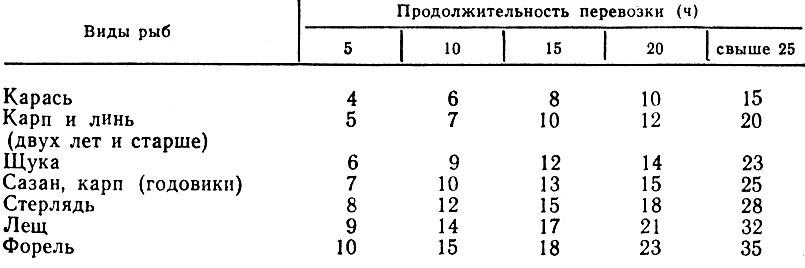 Таблица 8. Количество воды, необходимое для перевозки рыб (л/кг живой массы)