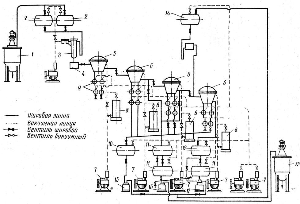 Схема молекулярной дистилляции