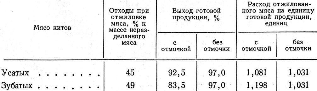 Таблица 63
