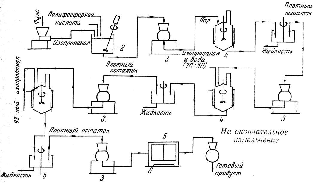 схема производства пищевой