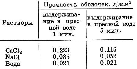 Таблица 1. Влияние солей на прочность оболочек оплодотворенных яиц белого амура