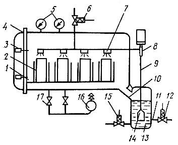 Рис. 62. Принципиальная схема паровакуумного дефростера: 1 - вакуум-камера; 2 - кассеты; 3 - болты; 4 - крышка; 5 - вакуумметры; 6 - вентиль для подачи воды; 7 - орошающие насадки; 8 - датчик-термометр; 9, 10, 11 - трубопроводы; 12 - вентиль для подачи пара; 13 - сосуд для приготовления и подачи парожидкостной смеси; 14 - камера смешения; 15 - вентиль для отработавшей жидкости; 16 - вакуумный насос; 17 - вентиль-натекатель