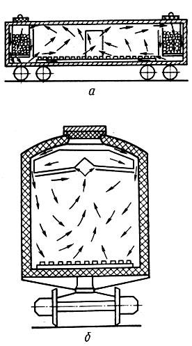 Схема циркуляции воздуха при