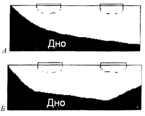 Рис. 1. Типы топографии дна: А - благоприятный рельеф дна (склон), Б - неблагоприятный рельеф дна