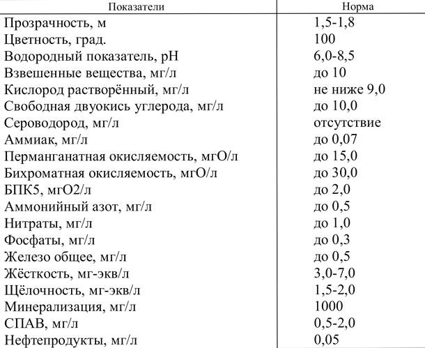 Таблица 1. Требования к качеству воды для форелевых хозяйств (ОСТ 15.372-87)