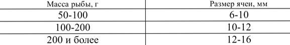 Таблица 2. Размер ячеи дели в зависимости от веса рыбы
