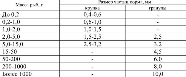 Таблица 3. Нормы размеров гранул и крупки корма в зависимости от размеров рыбы