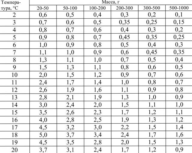 Таблица 4. Суточная норма кормления при выращивании в пресной воде, % массы тела