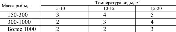Таблица 6. Частота кормления форели при товарном выращивании (раз в сутки)